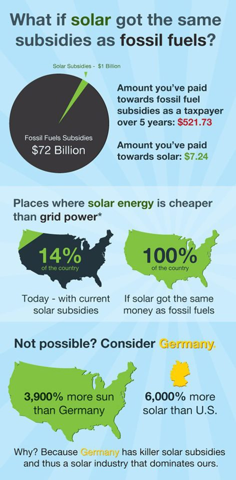 Solar Pricing Info-Graphic